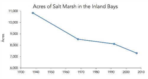 diagram-1-saltmarshacreagegraph