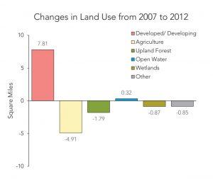 diagram-3-land-use-change