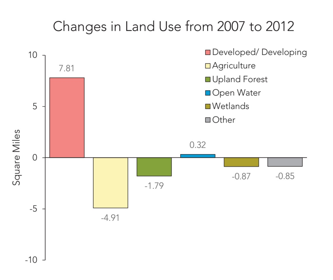 Wetlands  U0026 State Of The Bays Report - Wmap Blog